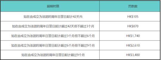 香港公司年审怎么办理? 第2张